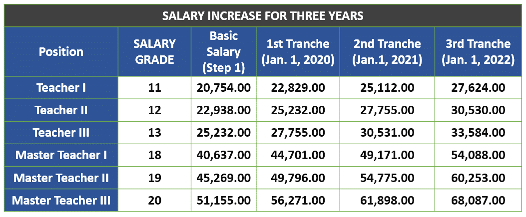 New Salary Law 2020 Senate Bill 49: Salary Standardization Law V (SSL V)   Buhay Teacher